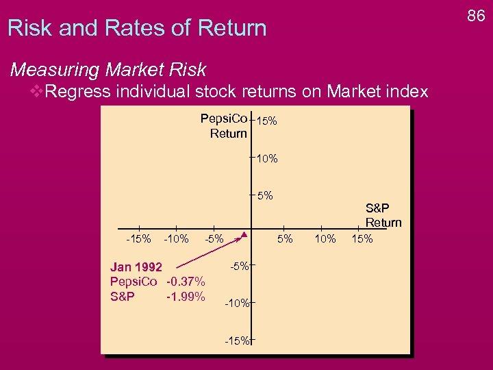 86 Risk and Rates of Return Measuring Market Risk v. Regress individual stock returns