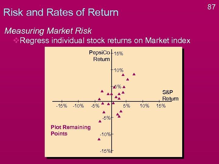 87 Risk and Rates of Return Measuring Market Risk v. Regress individual stock returns