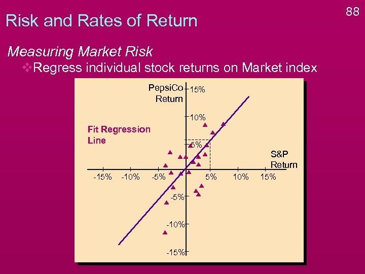 88 Risk and Rates of Return Measuring Market Risk v. Regress individual stock returns