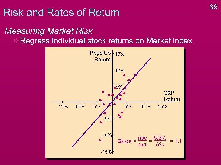 89 Risk and Rates of Return Measuring Market Risk v. Regress individual stock returns