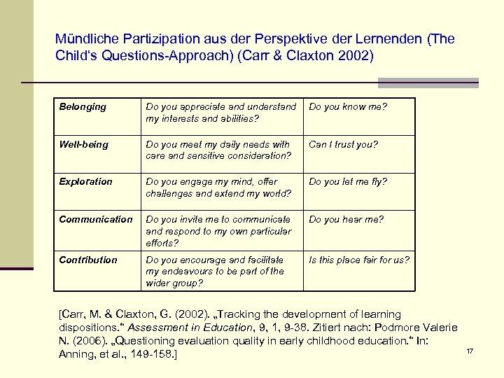 Mündliche Partizipation aus der Perspektive der Lernenden (The Child's Questions-Approach) (Carr & Claxton 2002)