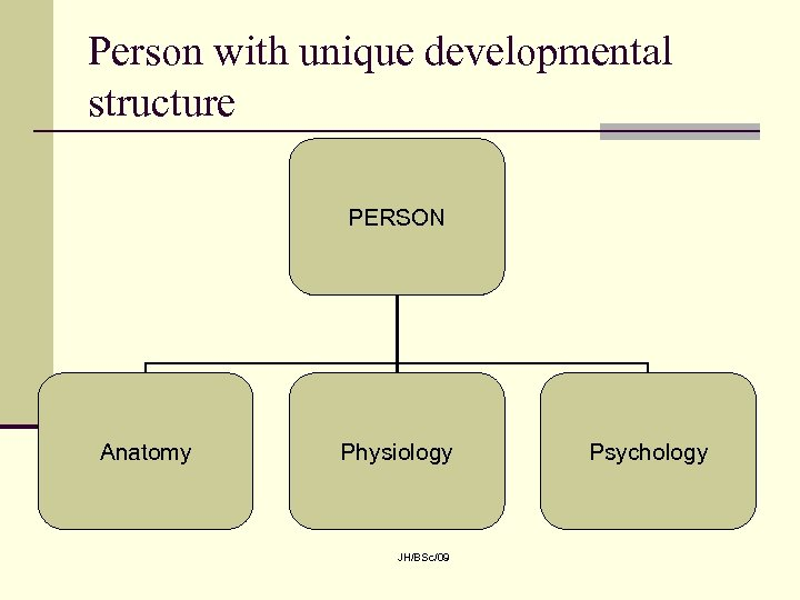 Person with unique developmental structure PERSON Anatomy Physiology JH/BSc/09 Psychology