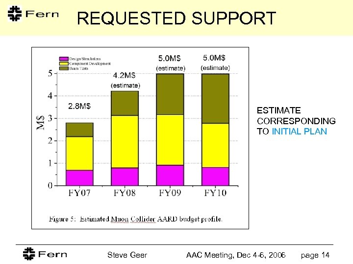 REQUESTED SUPPORT ESTIMATE CORRESPONDING TO INITIAL PLAN Steve Geer AAC Meeting, Dec 4 -6,