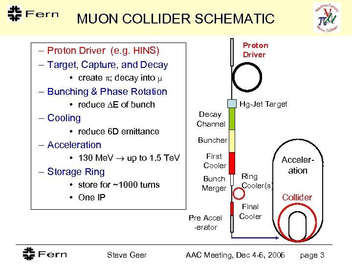 MUON COLLIDER SCHEMATIC Proton Driver – Proton Driver (e. g. HINS) – Target, Capture,