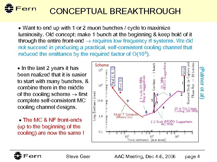 CONCEPTUAL BREAKTHROUGH Want to end up with 1 or 2 muon bunches / cycle
