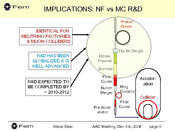 IMPLICATIONS: NF vs MC R&D Proton Driver IDENTICAL FOR NEUTRINO FACTORIES & MUON COLLIDERS