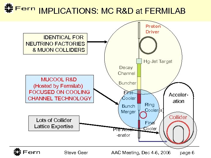 IMPLICATIONS: MC R&D at FERMILAB Proton Driver IDENTICAL FOR NEUTRINO FACTORIES & MUON COLLIDERS