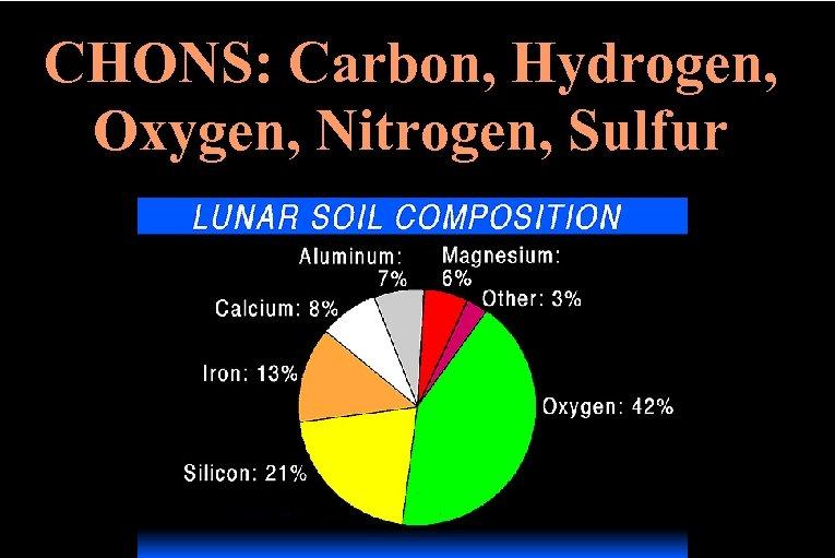 CHONS: Carbon, Hydrogen, Oxygen, Nitrogen, Sulfur