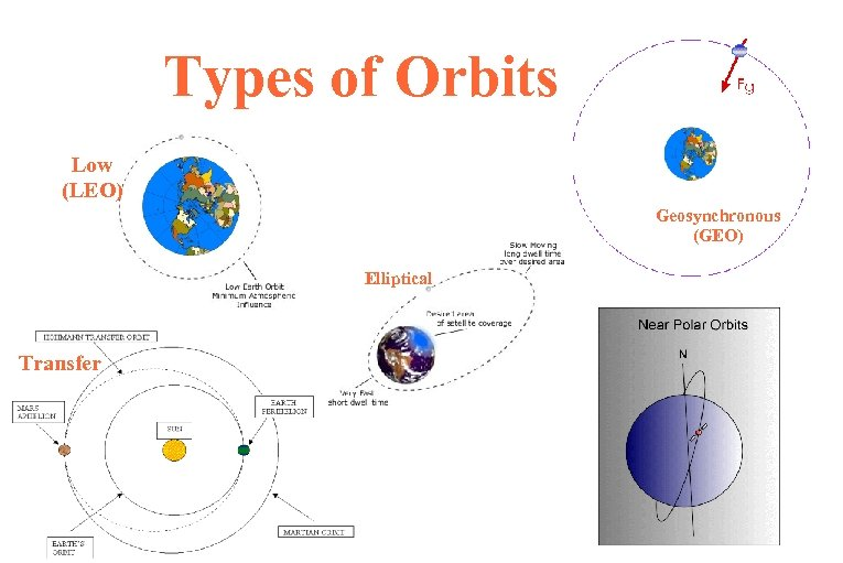 Types of Orbits Low (LEO) Geosynchronous (GEO) Elliptical Transfer