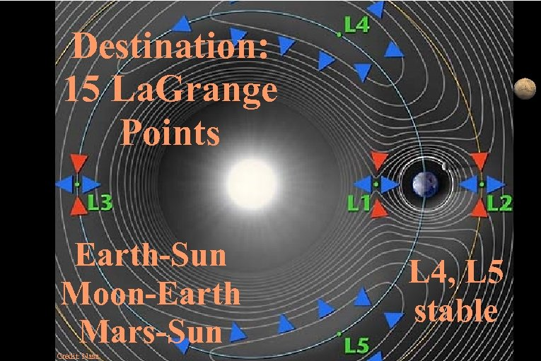 Destination: 15 La. Grange Points Earth-Sun Moon-Earth Mars-Sun Credit: Nasa L 4, L 5
