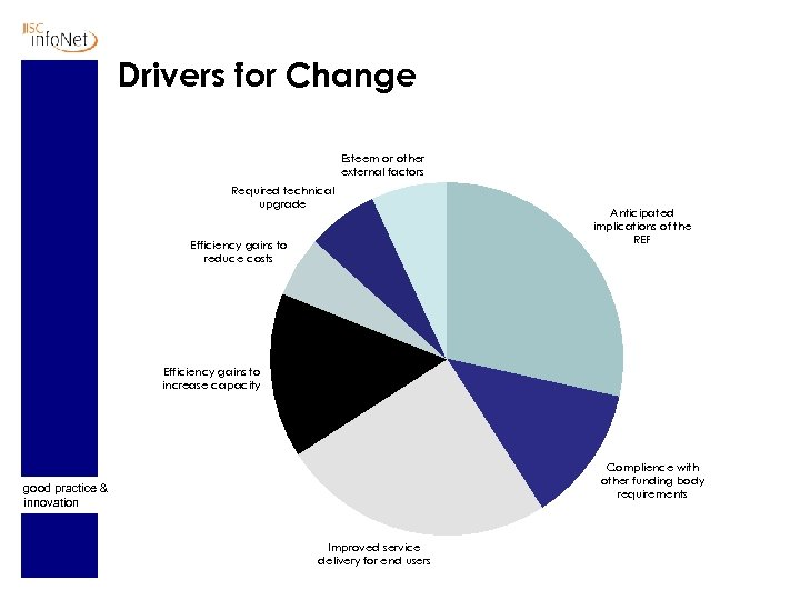 Drivers for Change Esteem or other external factors Required technical upgrade Efficiency gains to