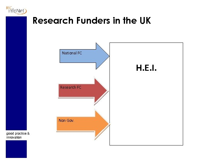 Research Funders in the UK National FC H. E. I. Research FC Non Gov.