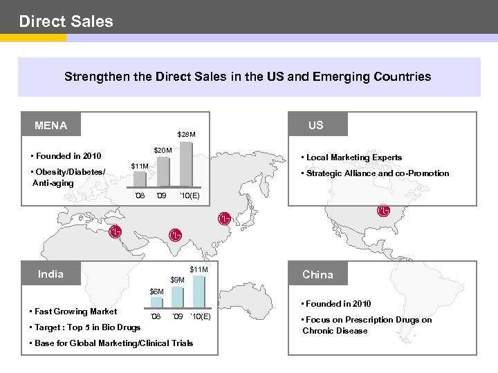 Direct Sales Strengthen the Direct Sales in the US and Emerging Countries MENA $28