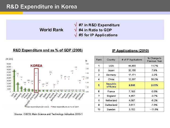 R&D Expenditure in Korea World Rank √ √ √ #7 in R&D Expenditure #4