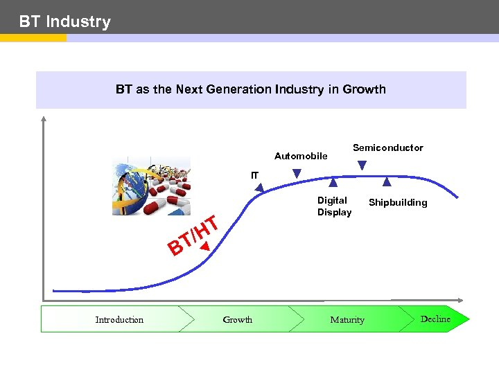 BT Industry BT as the Next Generation Industry in Growth Semiconductor Automobile IT Digital