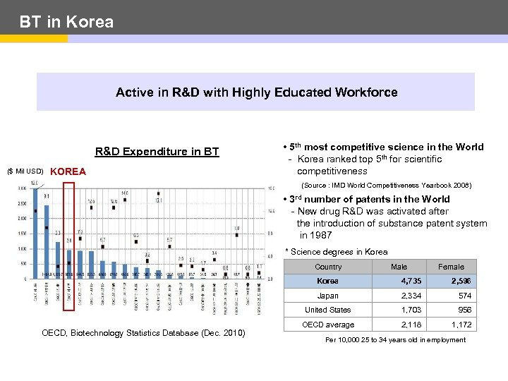 BT in Korea Active in R&D with Highly Educated Workforce R&D Expenditure in BT