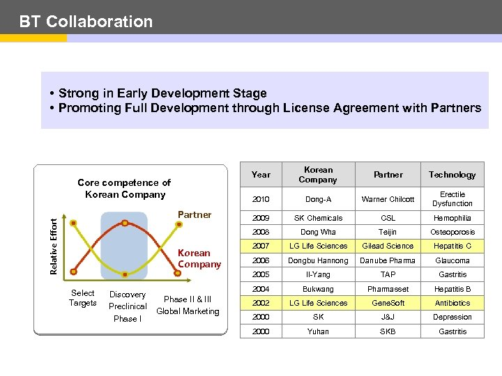 BT Collaboration • Strong in Early Development Stage • Promoting Full Development through License