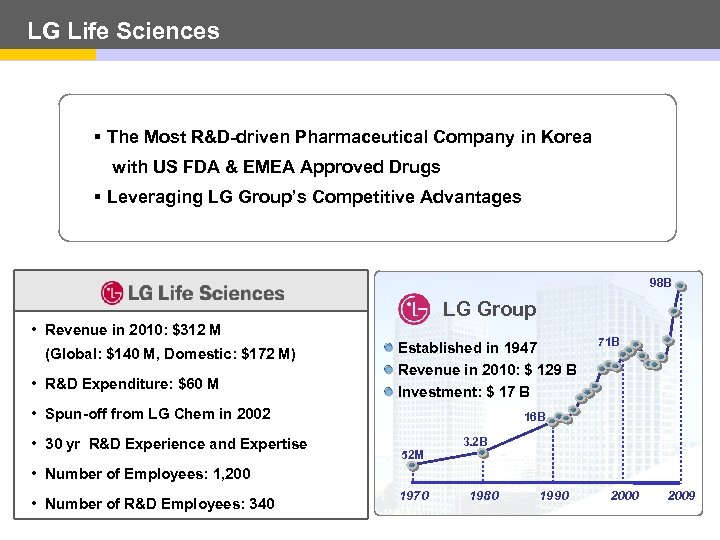 LG Life Sciences § The Most R&D-driven Pharmaceutical Company in Korea with US FDA