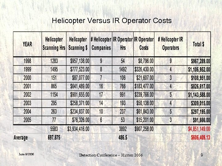 Helicopter Versus IR Operator Costs June 8/2006 Detection Conference – Hinton 2006 9