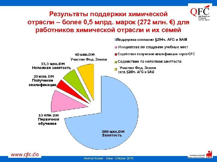 Результаты поддержки химической отрасли – более 0, 5 млрд. марок (272 млн. €) для