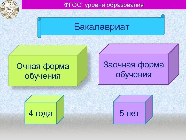 ФГОС: уровни образования Бакалавриат Очная форма обучения 4 года Заочная форма обучения 5 лет