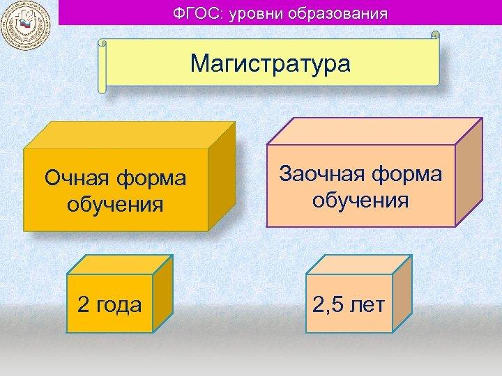 ФГОС: уровни образования Магистратура Очная форма обучения 2 года Заочная форма обучения 2, 5