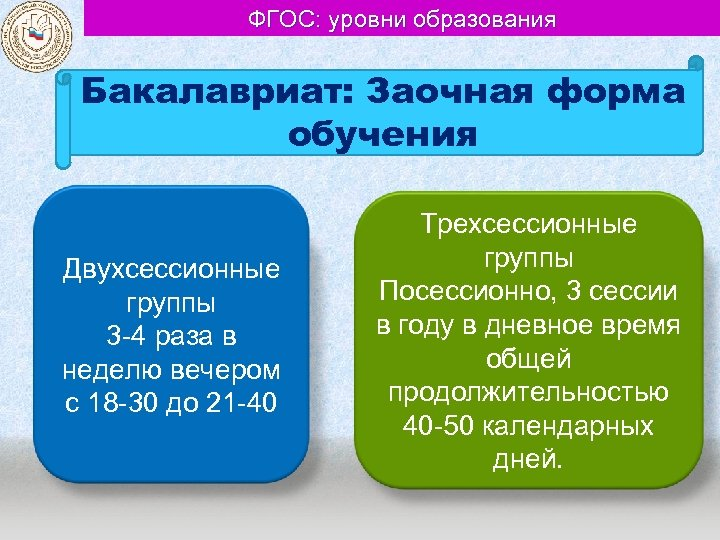 ФГОС: уровни образования Бакалавриат: Заочная форма обучения Двухсессионные группы 3 -4 раза в неделю