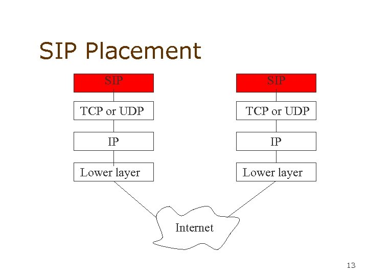 SIP Placement SIP TCP or UDP IP IP Lower layer Internet 13