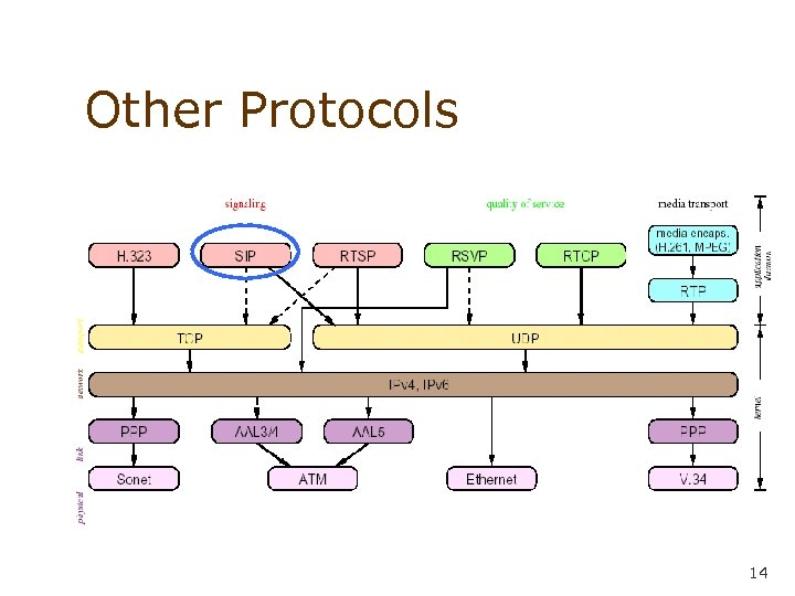 Other Protocols 14