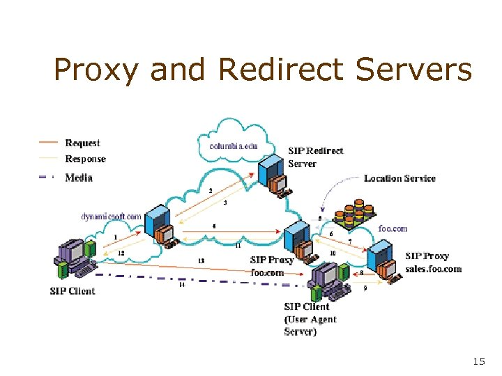 Proxy and Redirect Servers 15