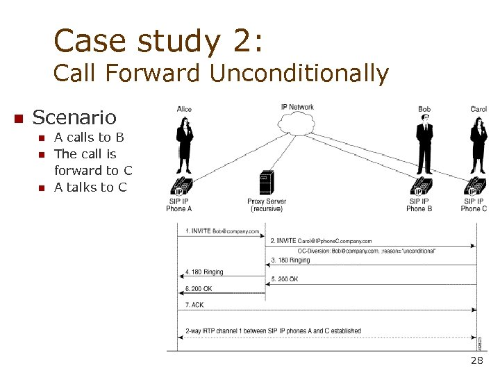 Case study 2: Call Forward Unconditionally n Scenario n n n A calls to