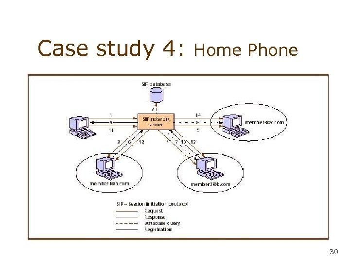 Case study 4: Home Phone 30