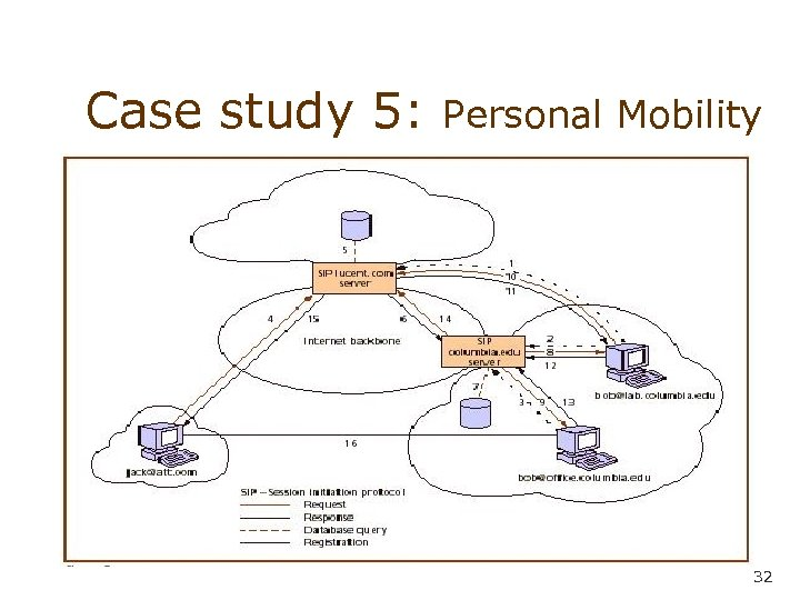 Case study 5: Personal Mobility 32