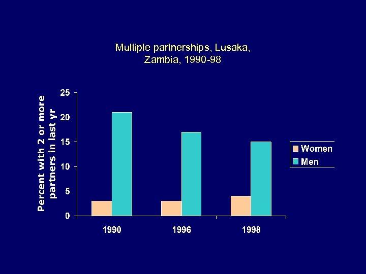 Multiple partnerships, Lusaka, Zambia, 1990 -98