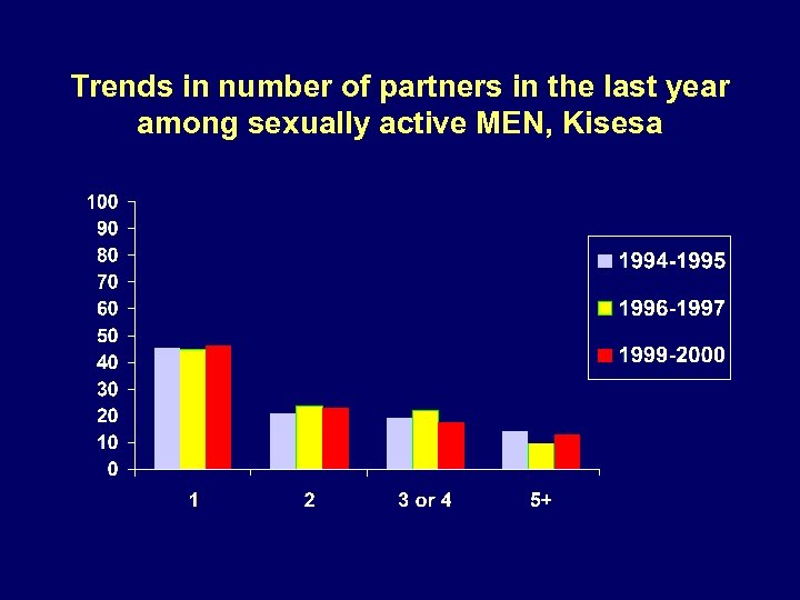 Trends in number of partners in the last year among sexually active MEN, Kisesa