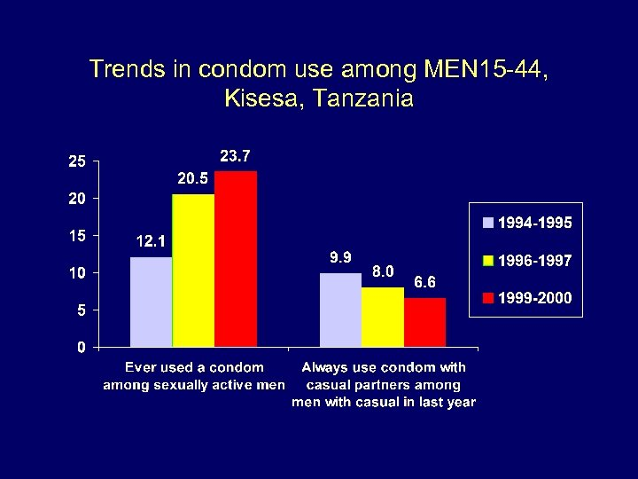 Trends in condom use among MEN 15 -44, Kisesa, Tanzania
