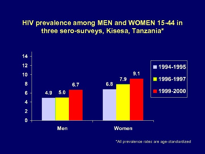HIV prevalence among MEN and WOMEN 15 -44 in three sero-surveys, Kisesa, Tanzania* *All