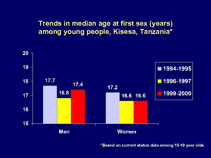 Trends in median age at first sex (years) among young people, Kisesa, Tanzania* *Based