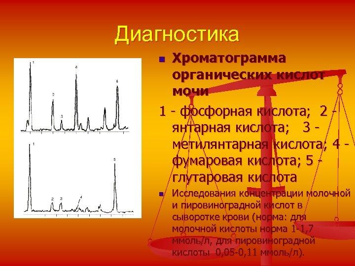 Диагностика Хроматограмма органических кислот мочи 1 - фосфорная кислота; 2 - янтарная кислота; 3