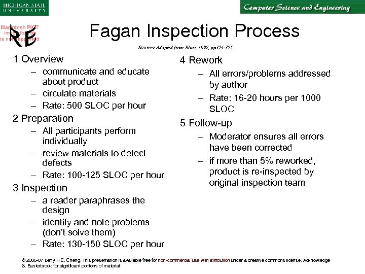 Fagan Inspection Process Source: Adapted from Blum, 1992, pp 374 -375 1 Overview –