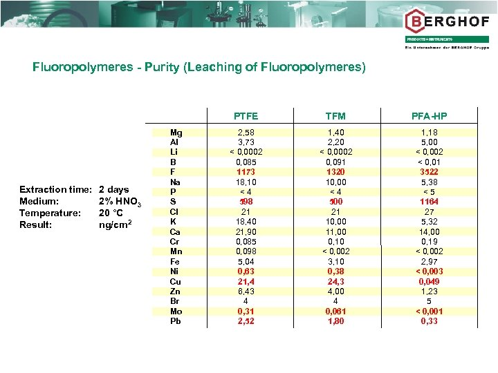 Fluoropolymeres - Purity (Leaching of Fluoropolymeres) PTFE Extraction time: Medium: Temperature: Result: 2 days