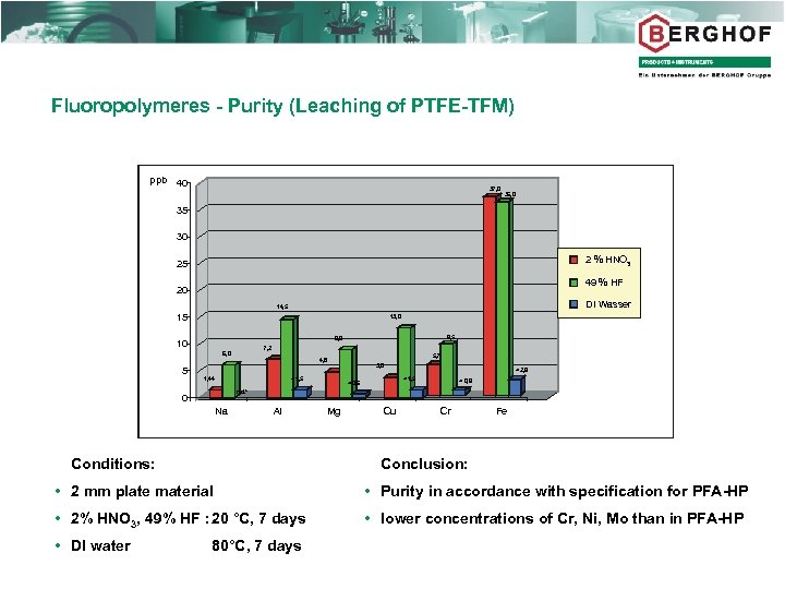 Fluoropolymeres - Purity (Leaching of PTFE-TFM) ppb 40 37, 0 36, 0 35 30