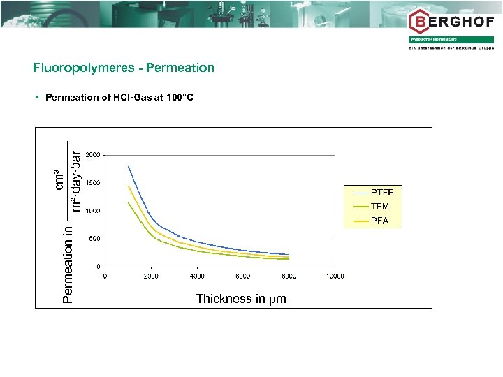 Fluoropolymeres - Permeation in cm³ m²·day·bar Permeation of HCl-Gas at 100°C Thickness in µm