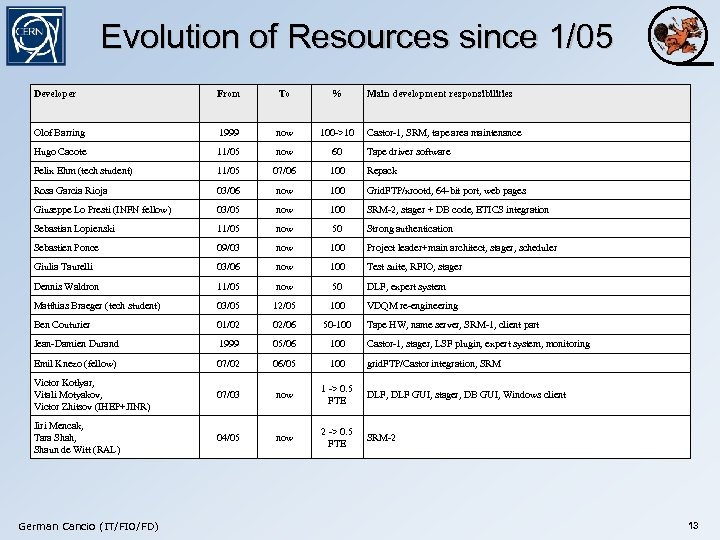 Evolution of Resources since 1/05 Developer From To % Olof Barring 1999 now 100