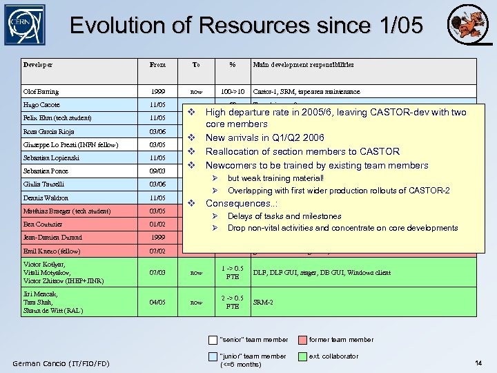 Evolution of Resources since 1/05 Developer From To % Main development responsibilities Olof Barring
