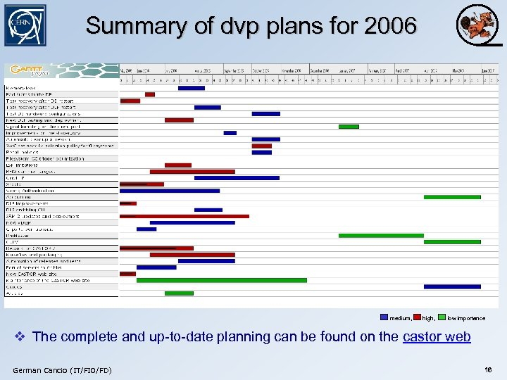 Summary of dvp plans for 2006 medium, high, low importance v The complete and