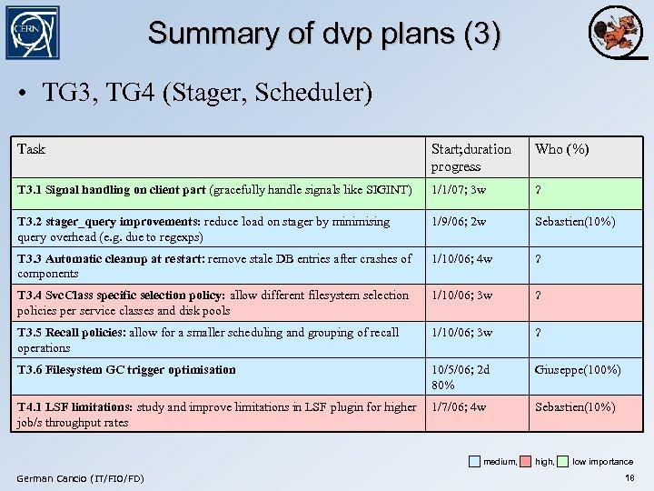 Summary of dvp plans (3) • TG 3, TG 4 (Stager, Scheduler) Task Start;