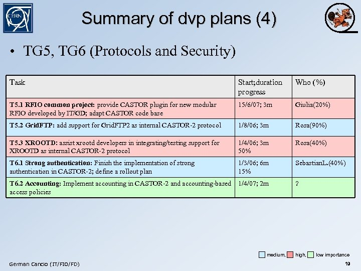 Summary of dvp plans (4) • TG 5, TG 6 (Protocols and Security) Task