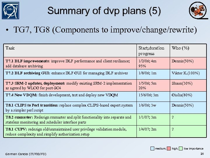 Summary of dvp plans (5) • TG 7, TG 8 (Components to improve/change/rewrite) Task