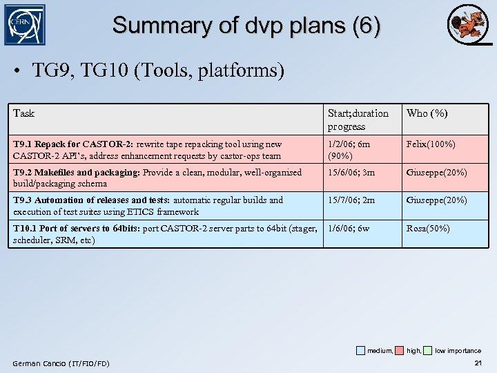Summary of dvp plans (6) • TG 9, TG 10 (Tools, platforms) Task Start;